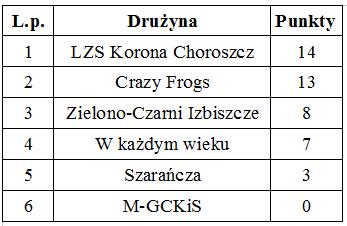 tabela siatkówka 2016